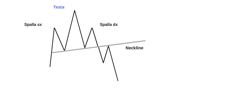 figura di inversione spike