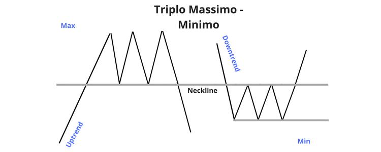 figure di inversione triplo massimo minimo