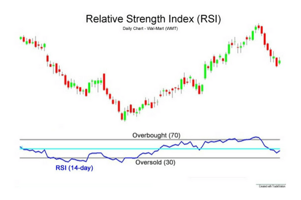 rsi relative strenght index