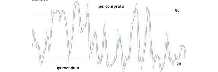 stocastico grafico