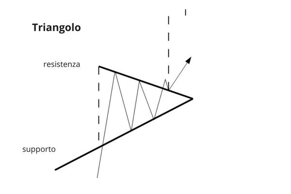 figura di continuazione triangolo