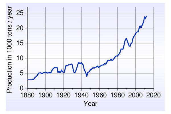 grafico trend