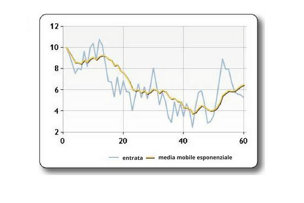 medie mobili esponenziali