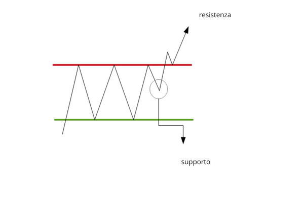 triangolo figura di continuazione