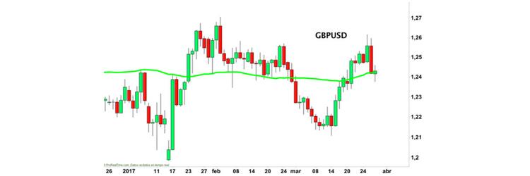 grafico a candele trading