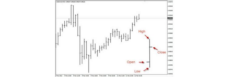 grafico a barre trading