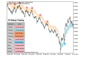 strategia swing trading