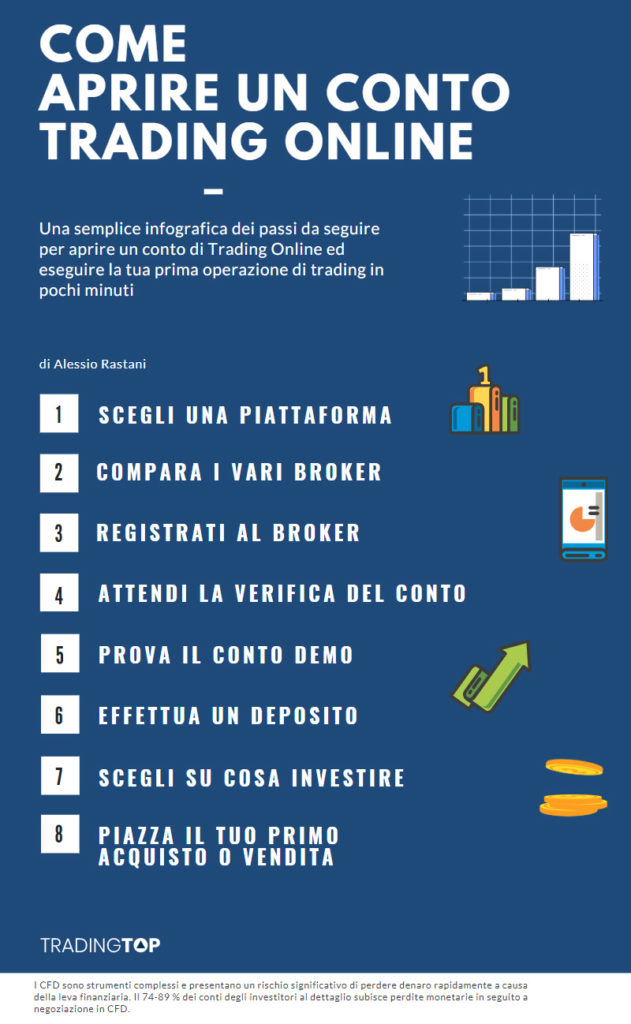 conto trading online infografica