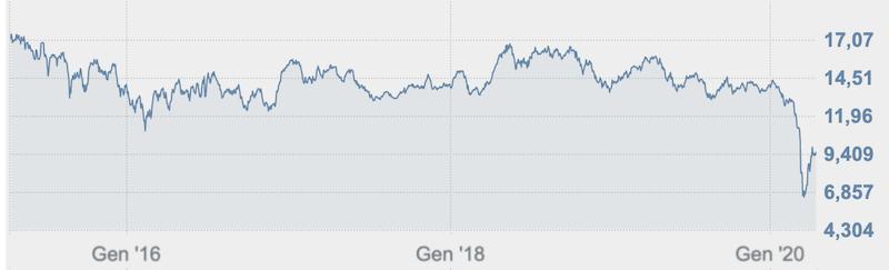 ENI - Quotazioni e dati storici - Euronext Bruxelles