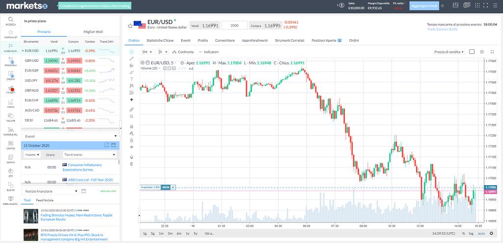 demo trading online markets.com