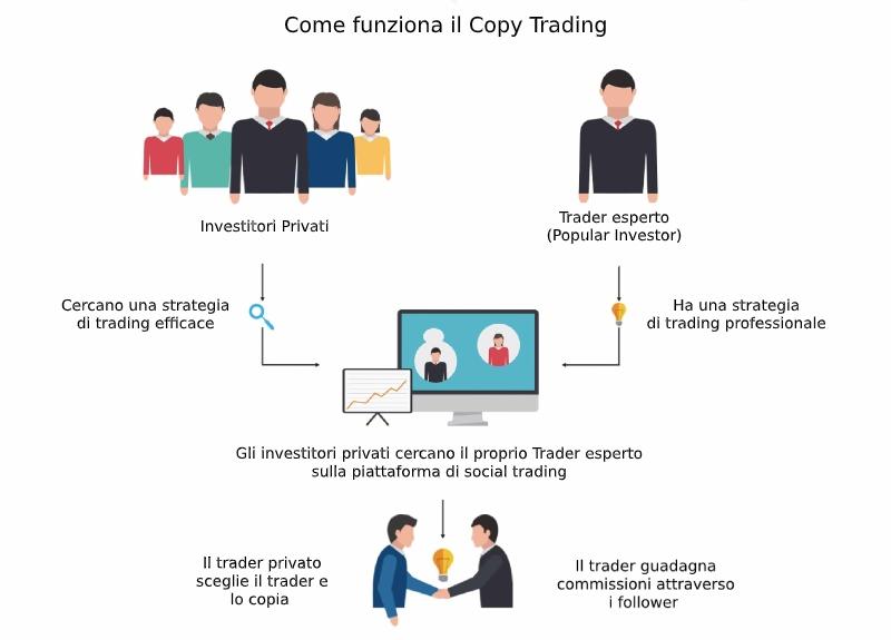 copy trading come funziona