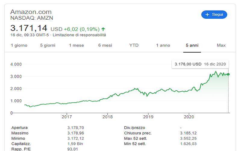 cfd trading amazon