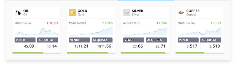 commodities trading etoro
