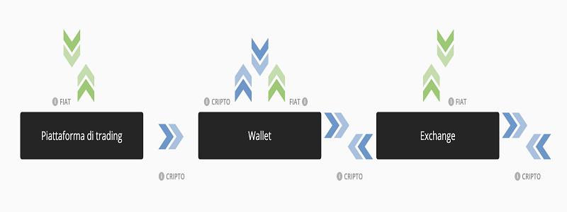 investire bitcoin exchange broker