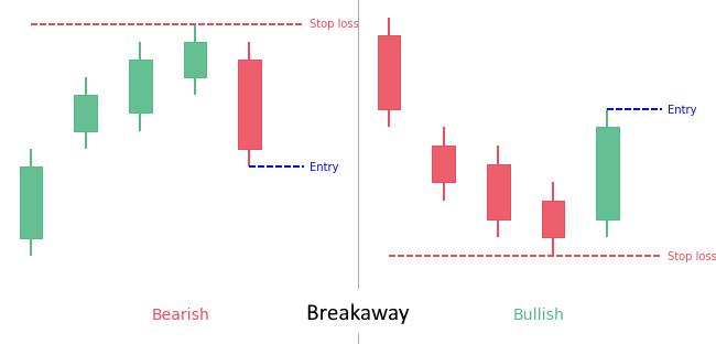 Pattern Trading breakaway
