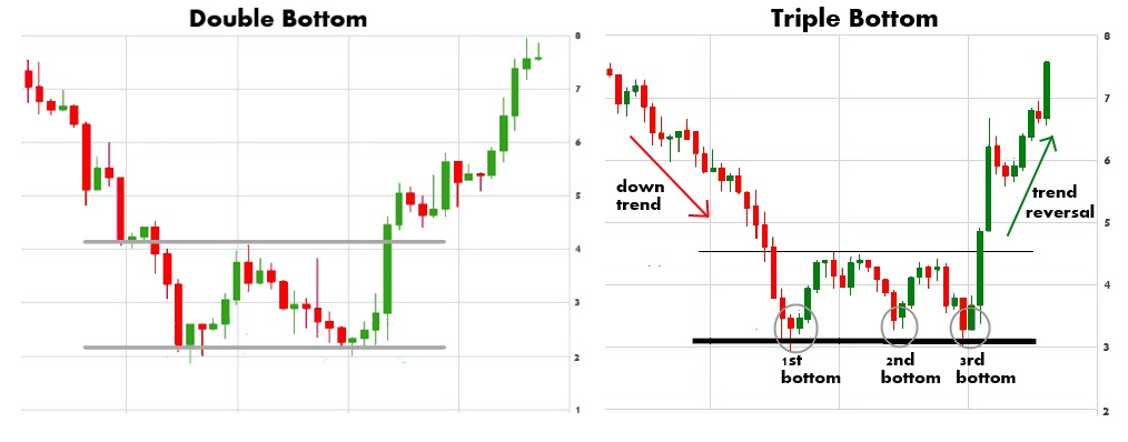 Pattern Trading doppio minimo e triplo minimo