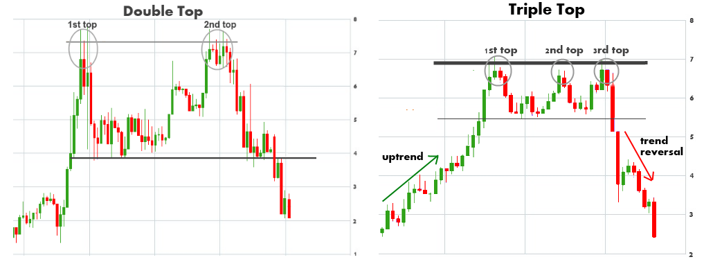 Pattern Trading doppio massimo e triplo massimo