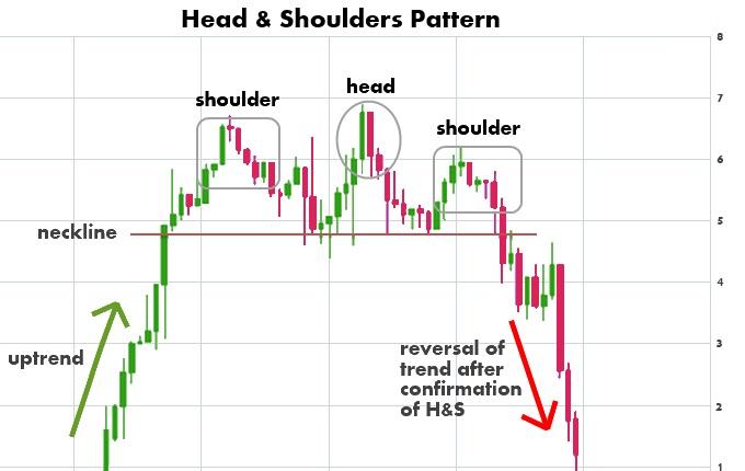 Pattern Trading testa e spalla