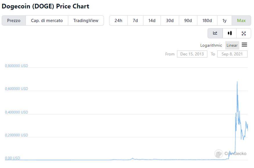 Grafico valore storico Dogecoin su CoinGecko