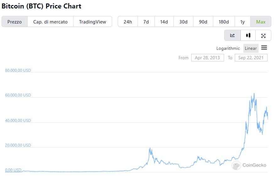 Valore Bitcoin storico su CoinGecko